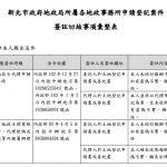 新北市政府地政局所屬各地政事務所申請登記案件簽註切結事項彙整表