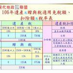 106年遺產及贈與稅適用免稅額、扣除額及稅率表