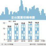房市上半年移轉棟數減2% 下半年可望重回復甦