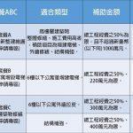 109年度臺北市整建維護主題座談會與政策宣導場次