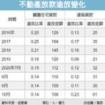 國銀踩雷 建築貸款逾放大增